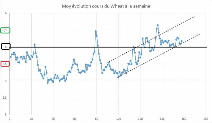 Point hebdomadaire marché des céréales 12 Janvier 2019