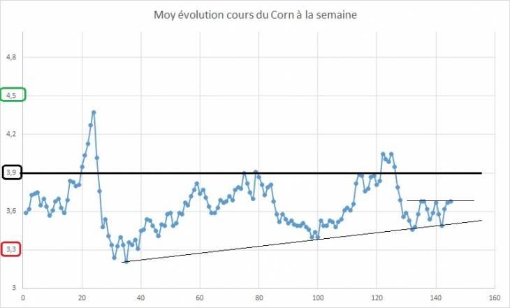 Point hebdomadaire marché des céréales 13 Octobre 2018