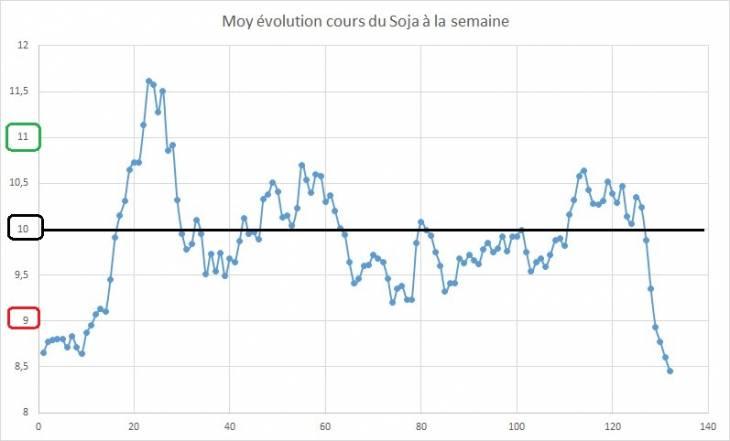 Point hebdomadaire marché des céréales 14 Juillet 2018