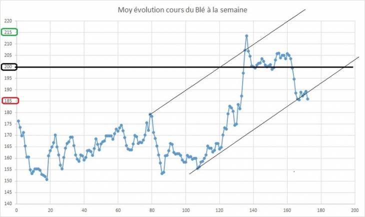 Point hebdomadaire marché des céréales 22 Avril 2019