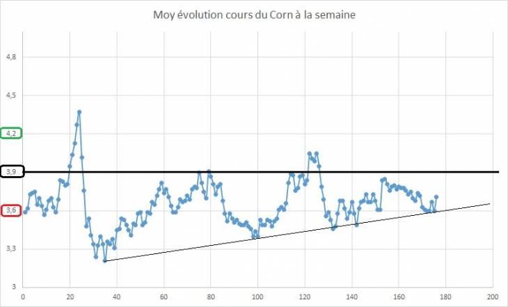 Point hebdomadaire marché des céréales 18 Mai 2019