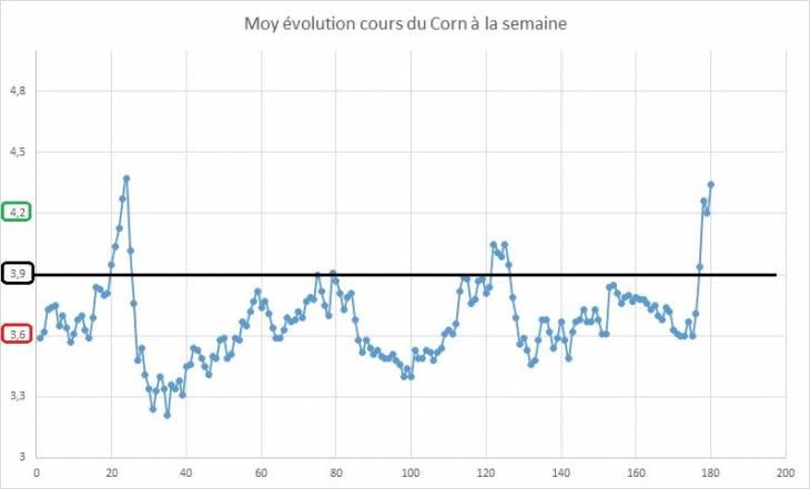 Point hebdomadaire marché des céréales 17 Juin 2019