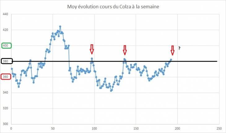 Point hebdomadaire marché des céréales 9 Septembre 2019