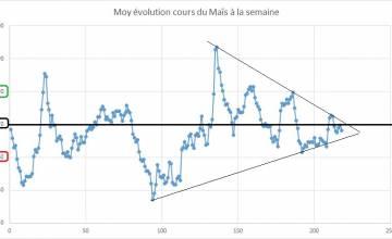 Point hebdomadaire marché des céréales 9 Mars 2020
