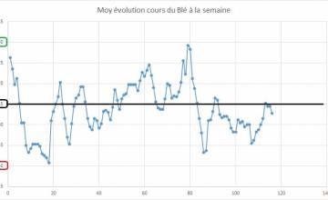 Point hebdomadaire marché des céréales 24 Mars 2018